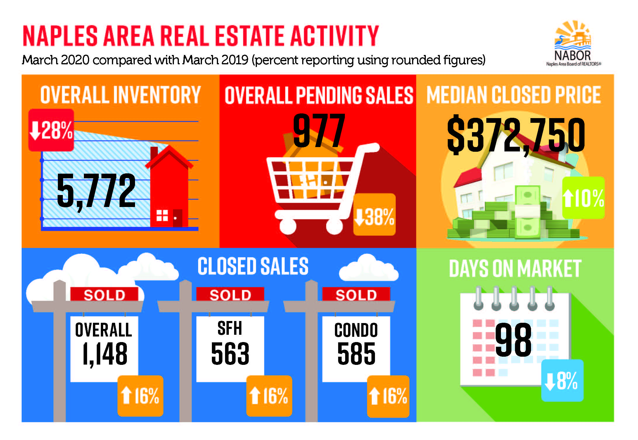 2020 04 April Market Report from NABOR - The Hoey Team eXp Realty