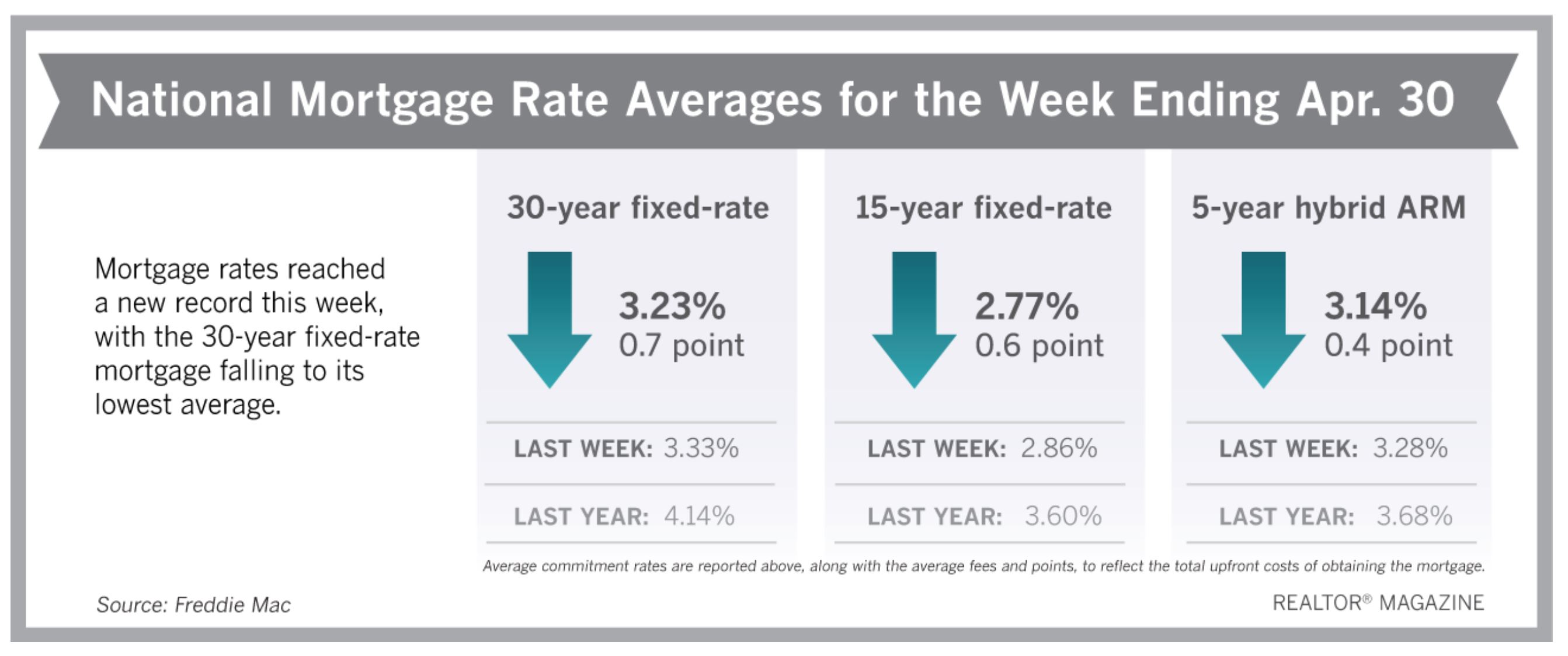 Realtor Magazine 2020 05 03 Interest rates reach a record all time low Hoey Team eXp Realty