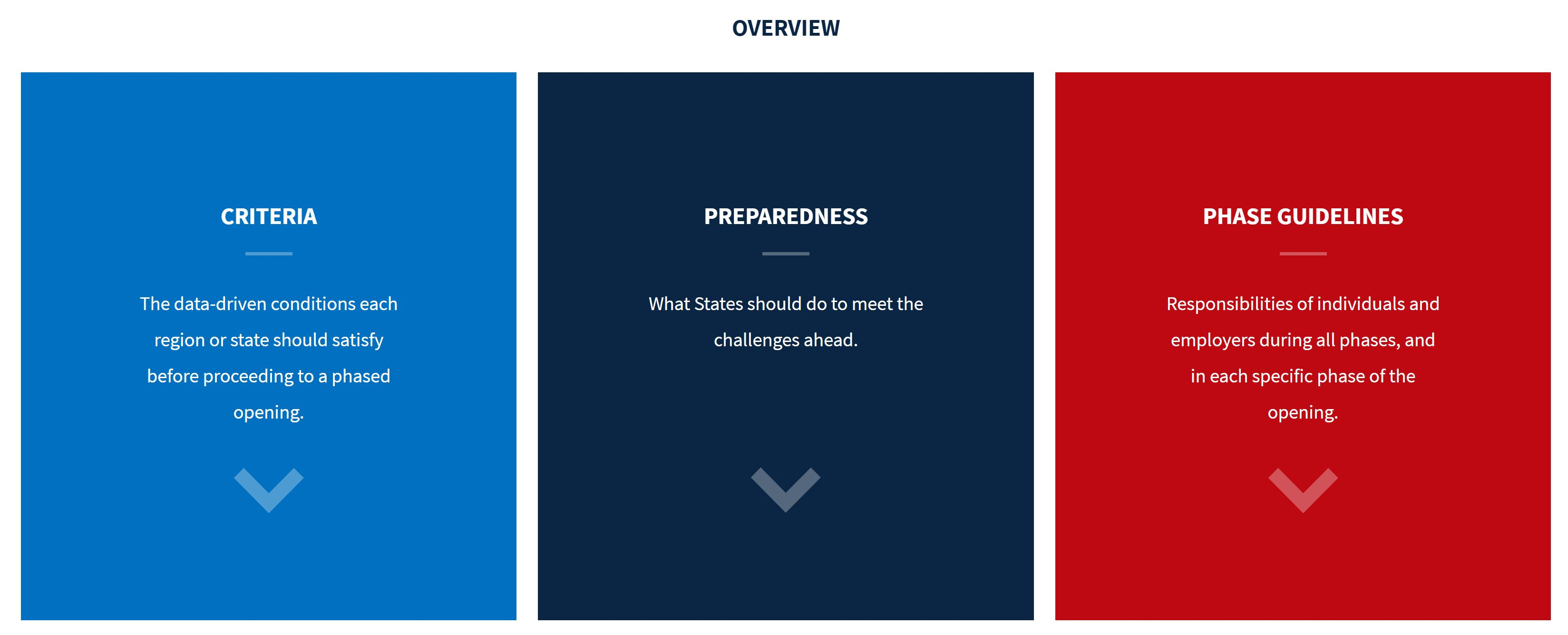 Coronavirus COVID-19_2020 05 04_President Trumps Guidelines Overview to Opening Up America Again in different phases Phase 1 for states with Phase 2 coming Hoey Team eXp Realty