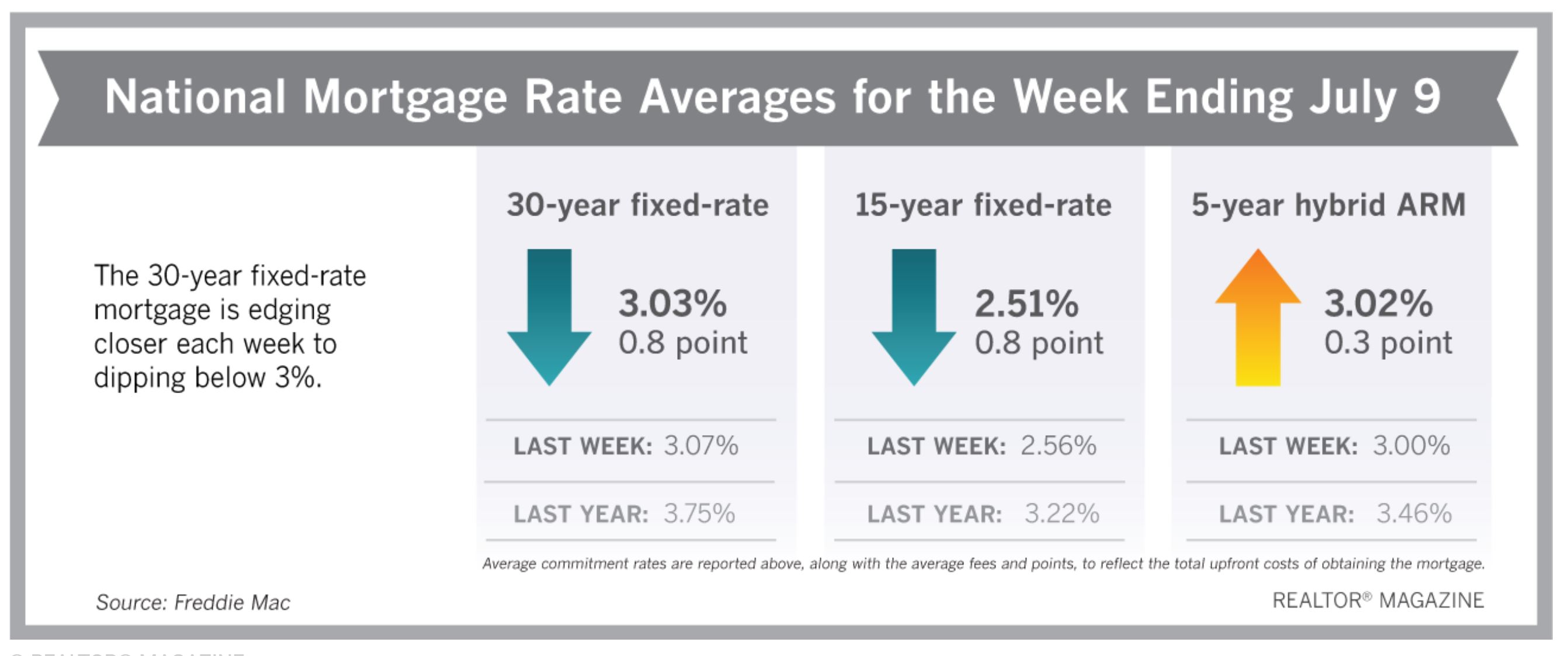 Realtor Magazine 2020 07 11 - National Average Mortgage rates Mid July after the worst of the COVID-19 Coronavirus pandemic Hoey Team eXp Realty