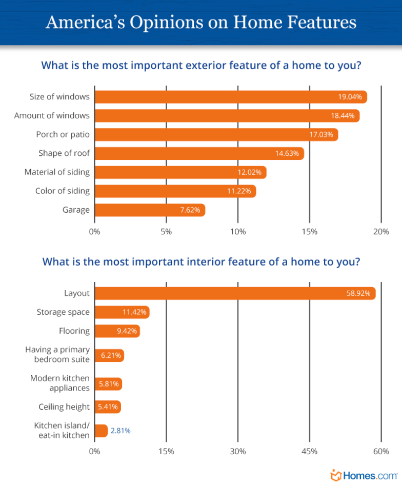 Realtor Magazine 2020 08 07 Home Features that buyers find crucial after going through the Coronavirus Pandemic Hoey Team eXp Realty