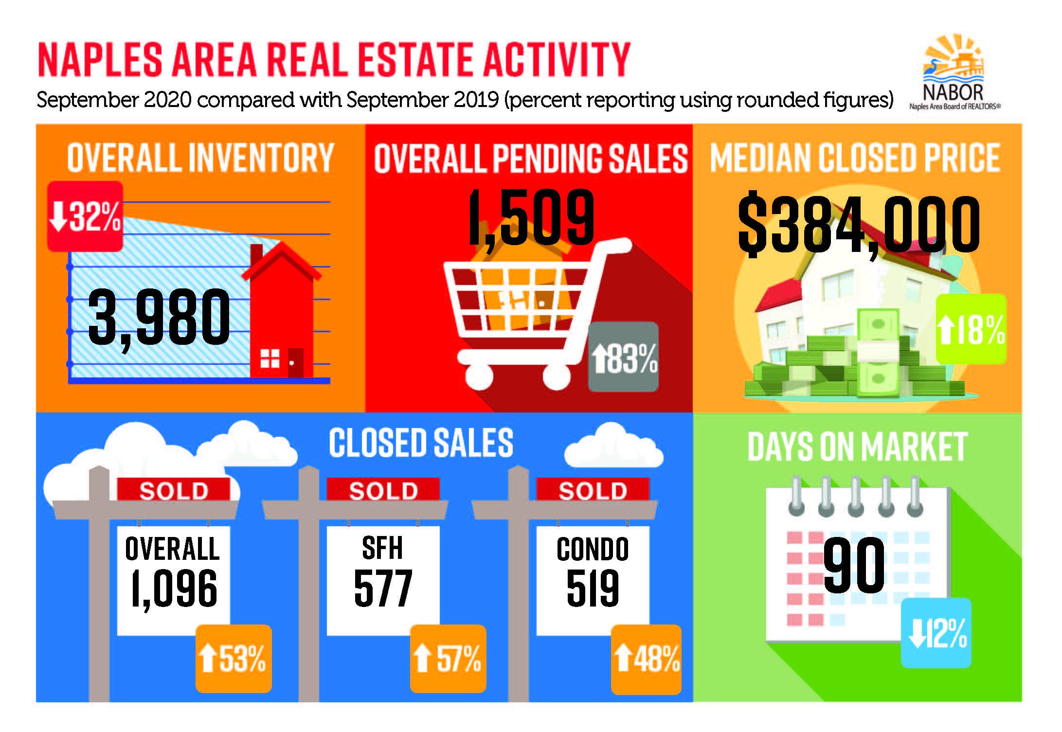 Naples Market Report - October 2020 infographic September 2020 versus September 2019 - Hoey Team eXp Realty