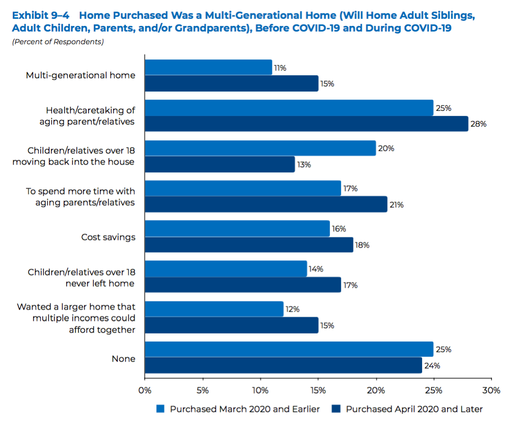Realtor Magazine 2020 11 12 NAR Survey Reveals 14 Home Buying and Selling Trends since the covid plandemic started after going through the Coronavirus Pandemic Hoey Team eXp Realty 01