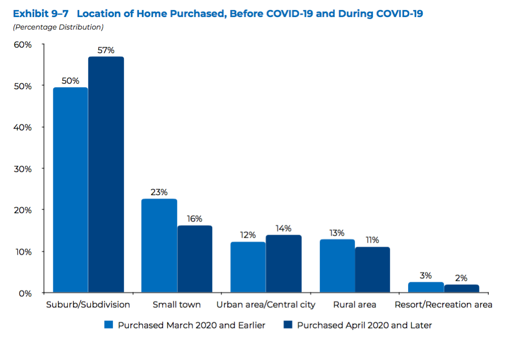 Realtor Magazine 2020 11 12 NAR Survey Reveals 14 Home Buying and Selling Trends since the covid plandemic started after going through the Coronavirus Pandemic Hoey Team eXp Realty 03