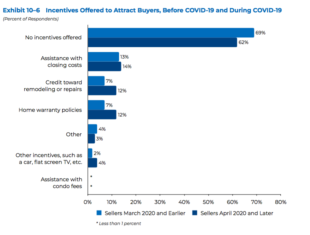 Realtor Magazine 2020 11 12 NAR Survey Reveals 14 Home Buying and Selling Trends since the covid plandemic started after going through the Coronavirus Pandemic Hoey Team eXp Realty 07