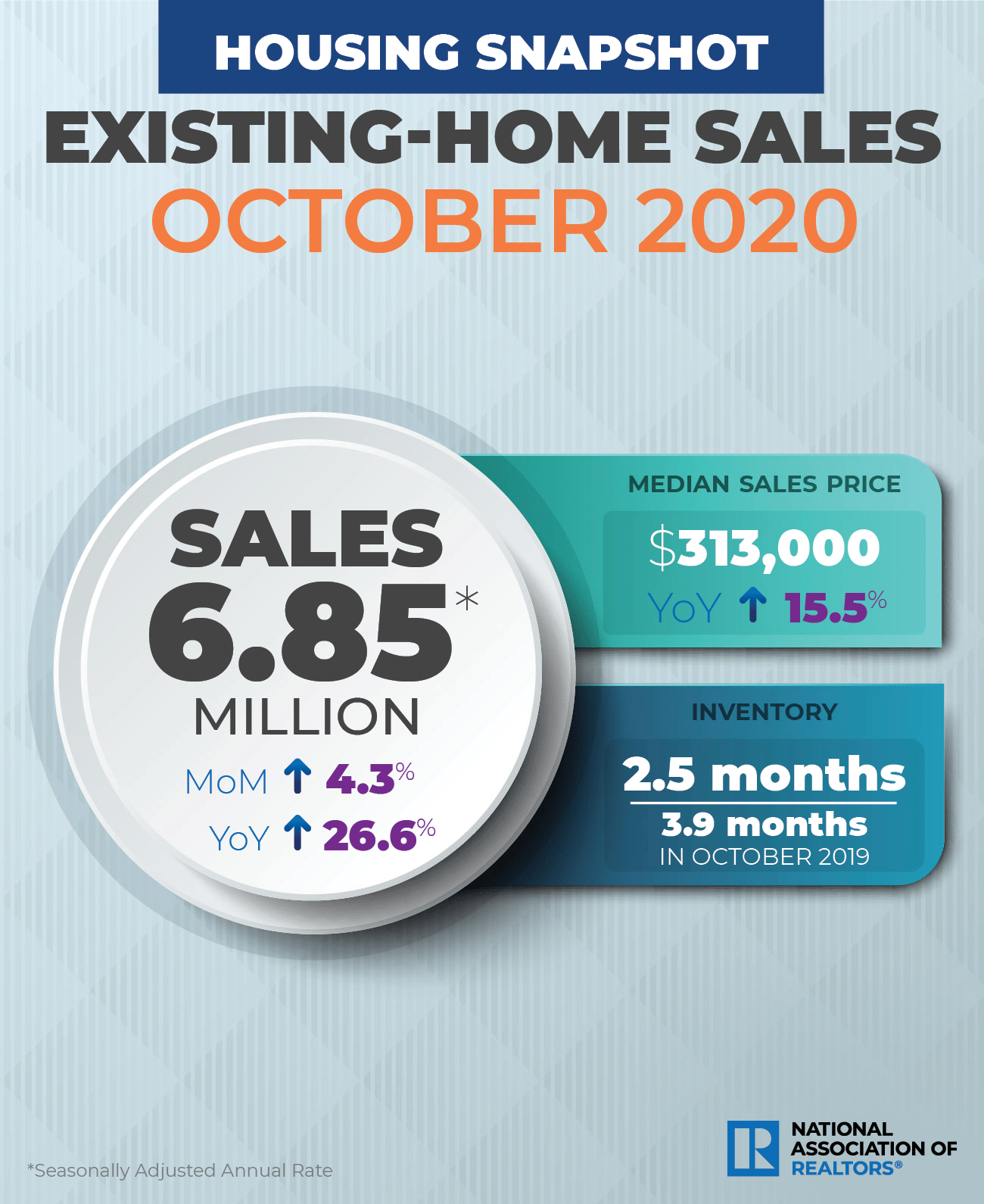 Realtor Magazine 2020 11 21 NAR October 2020 Housing Market Snapshot since the covid plandemic started after going through the Coronavirus Pandemic Hoey Team eXp Realty