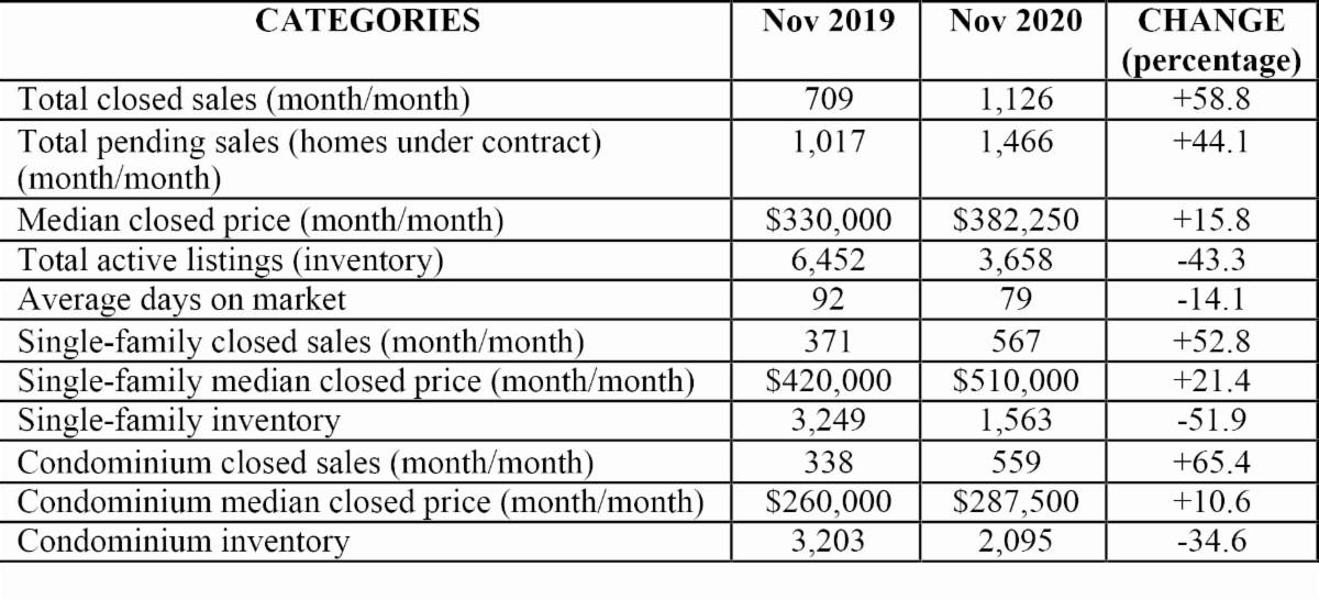 Naples Market Report - December 2020 infographic breakdown November 2020 v November 2019 - Hoey Team exp Realty