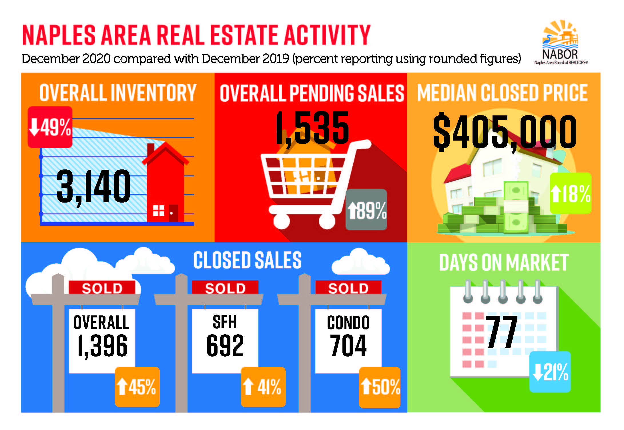 Naples Area Market Report - January 2021 infographic December 2020 v December 2019 - Hoey Team exp Realty