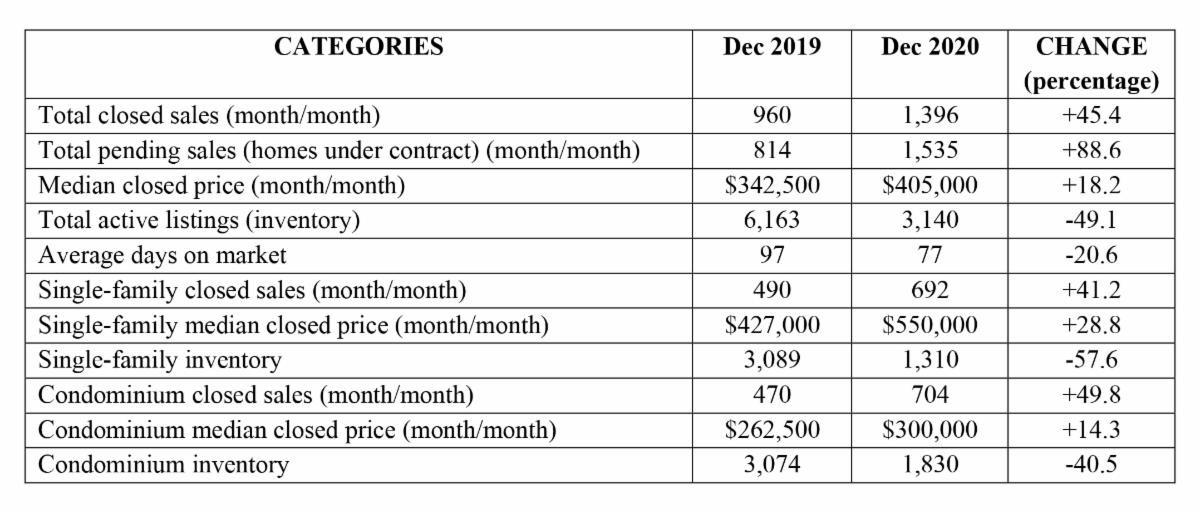 Naples Area Market Report - January 2021 infographic breakdown December 2020 v December 2019 - Hoey Team exp Realty