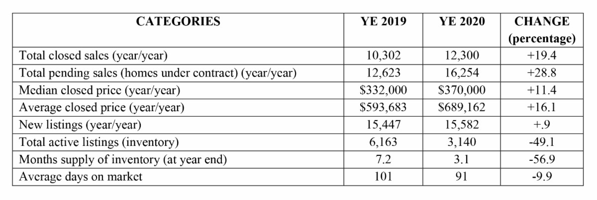 YTD ending December 2020 compared with YTD ending December 2019 Sales Breakdown Hoey Team exp Realty