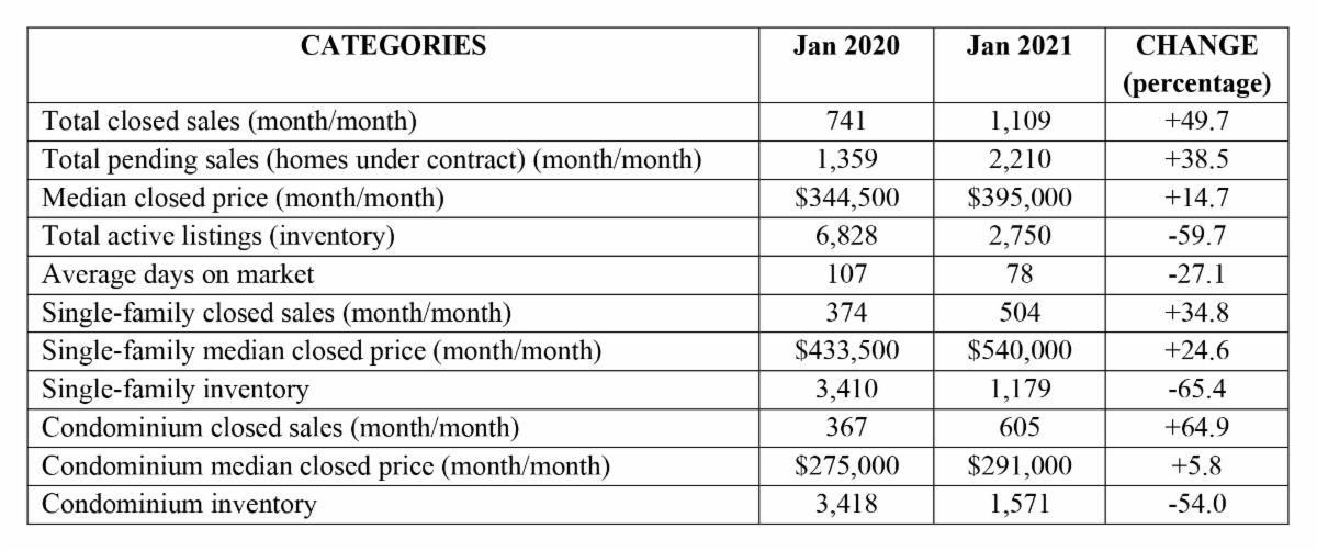 Naples Market Report - February 2021 infographic Breakdown January 2021 v January 2020 - Hoey Team exp Realty