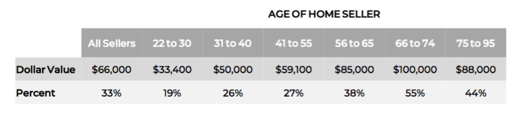 Realtor Magazine 2021 03 18 Chart of Baby Boomers being the richest home Sellers since the begining of the plandemic after going through the COVID-19 Coronavirus pandemic Hoey Team exp Realty