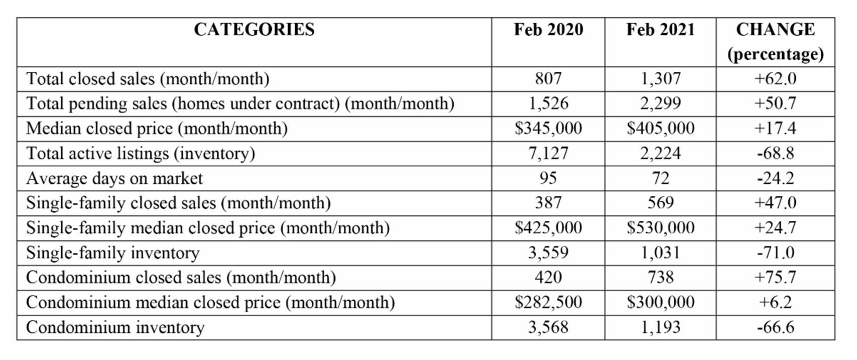 Naples Market Report - March 2021 infographic Breakdown February 2021 v February 2020 - Hoey Team exp Realty