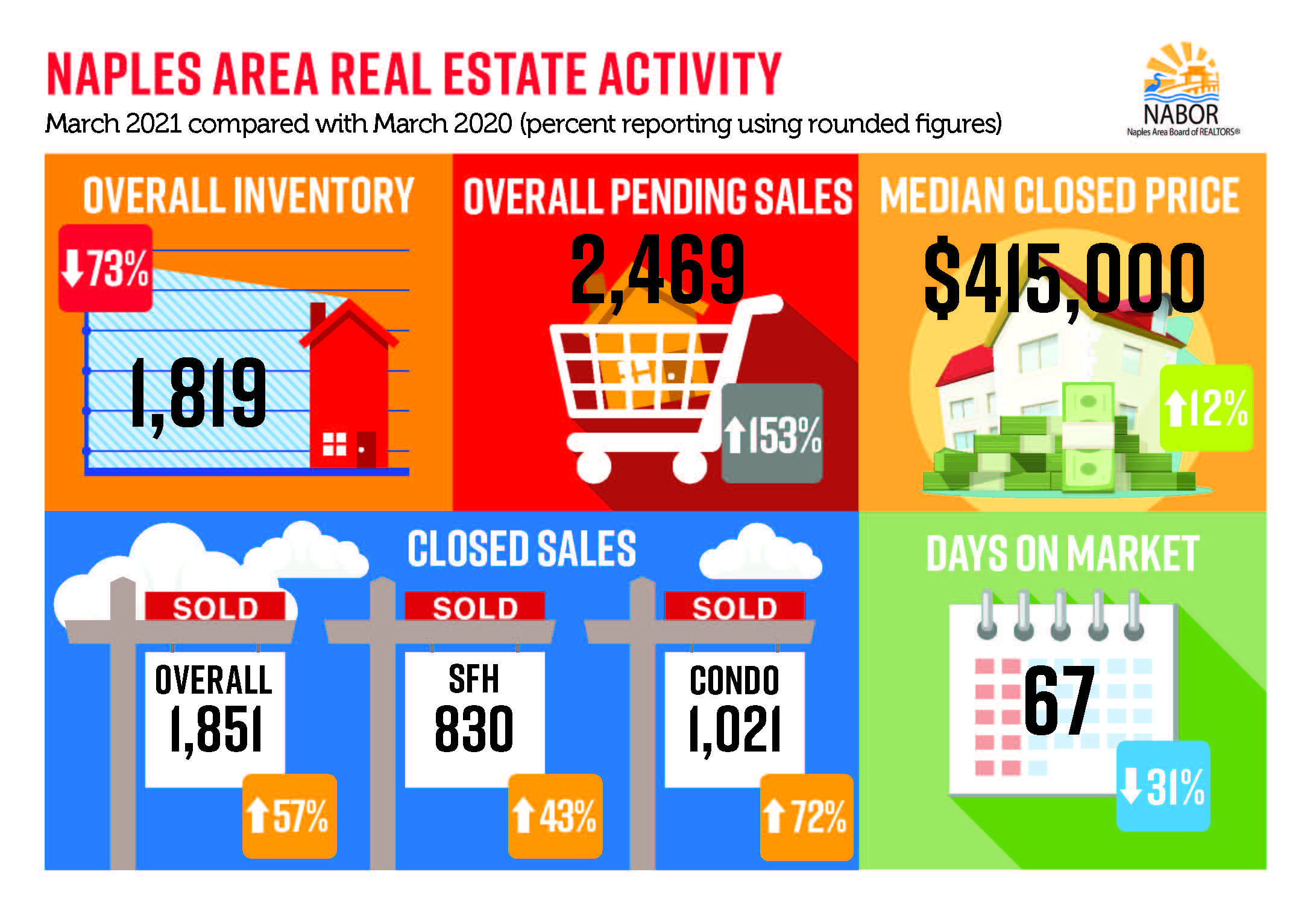 Naples Area Market Report - April 2021 infographic March 2021 v March 2020 - Hoey Team exp Realty