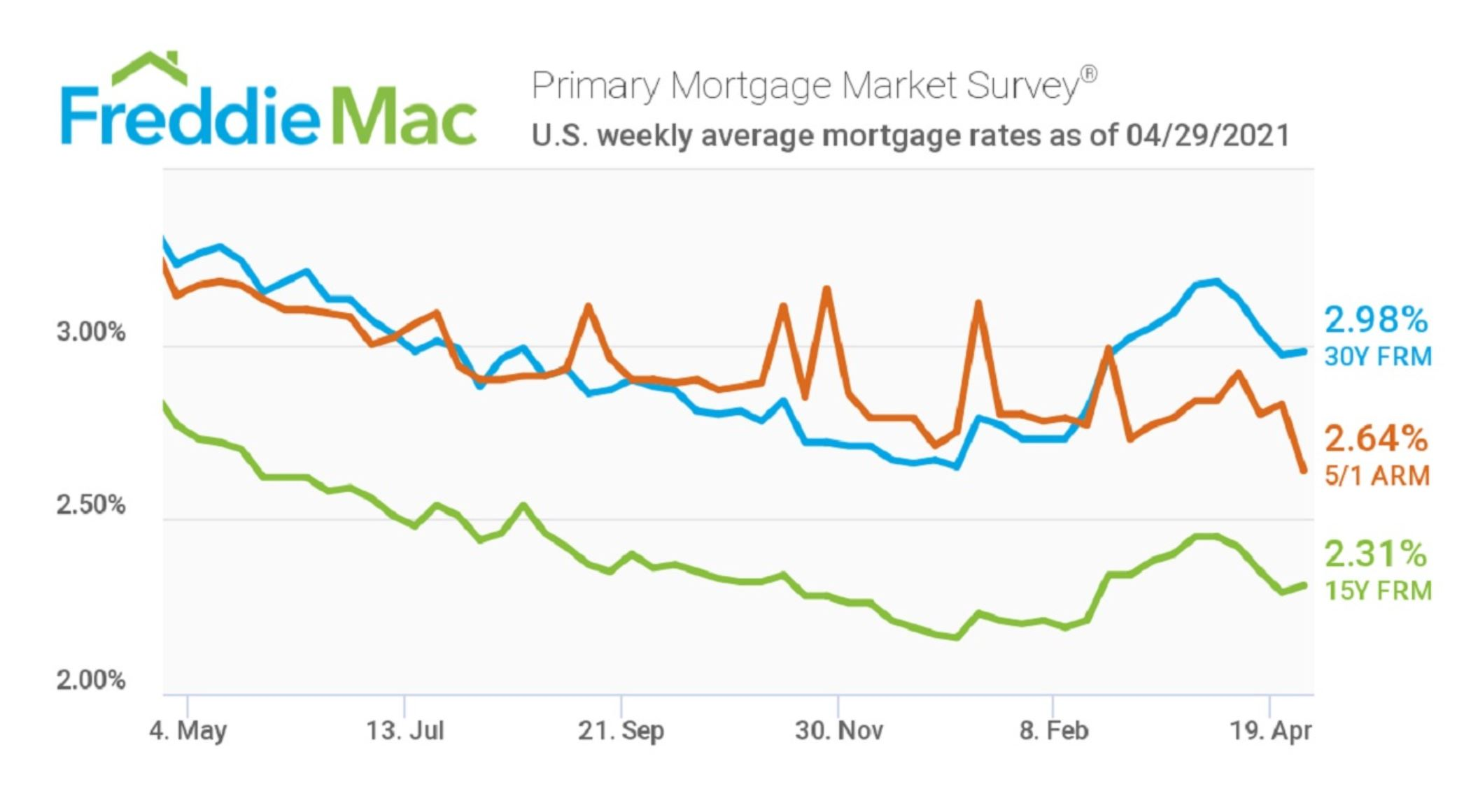 Realtor Magazine 2021 05 01 Mortgage Interest Rates remain under three percent for another week since going through the China COVID-19 Coronavirus plandemic Hoey Team exp Realty