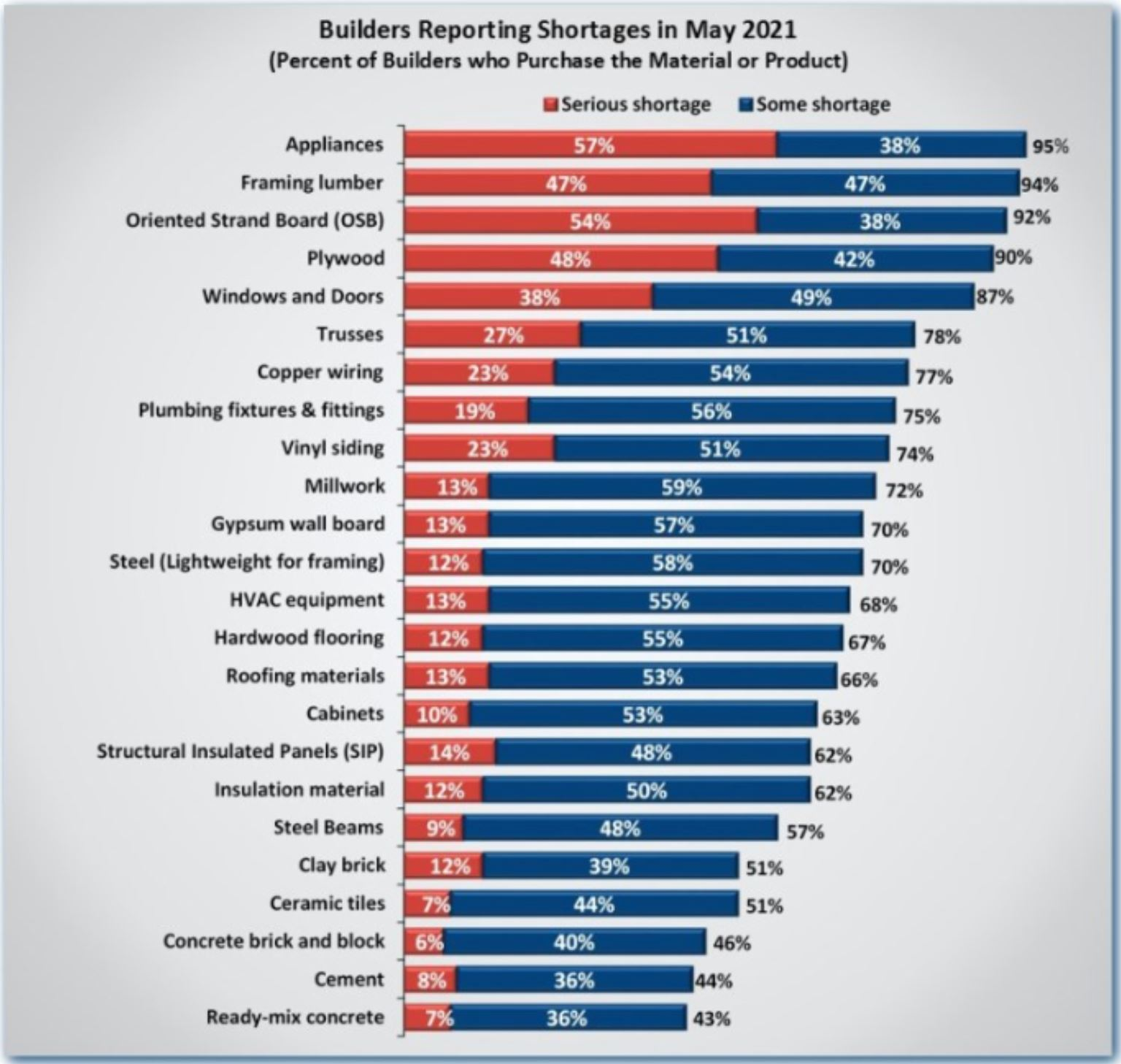 Realtor Magazine 2021 06 02 Builders reporting Building materials Shortages in May 2021 hits record high since going through the China COVID-19 Coronavirus plandemic Hoey Team exp Realty