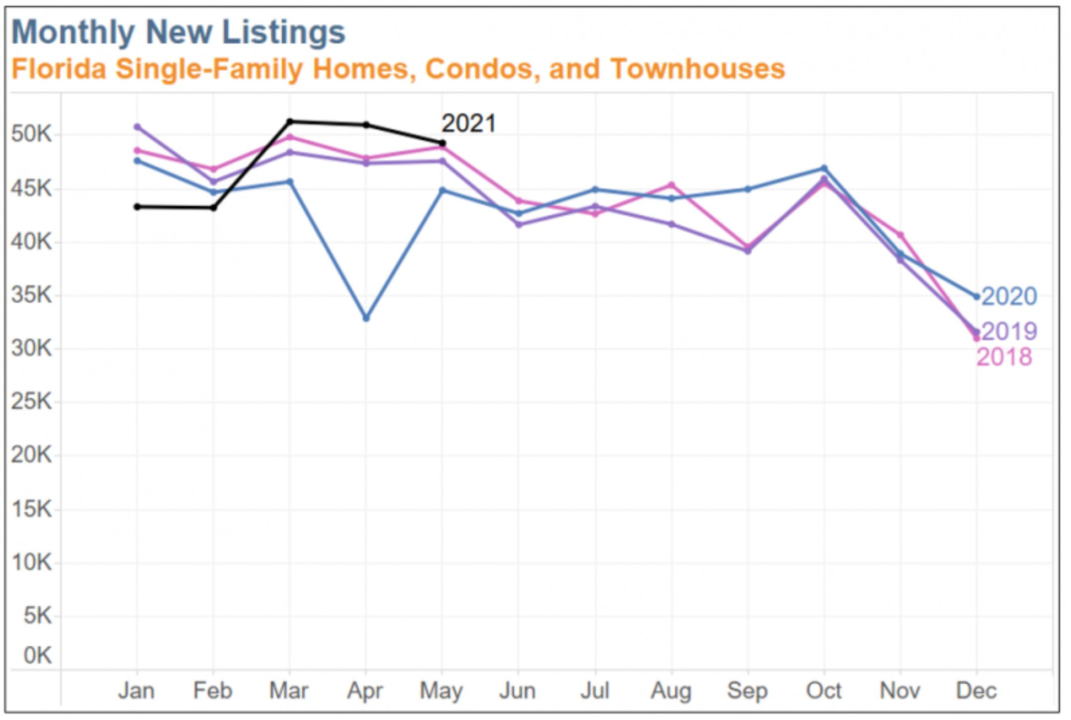 Florida Realtor Magazine 2021 07 16 - Yes Florida Homeowners are listing homes for sale 2 Monthly New Listings after the China COVID-19 coronavirus plandemic Hoey Team 239RealEstateDeals.Com LLC