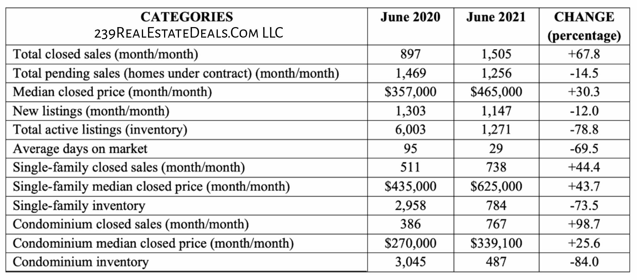 Naples Area Market Report - July 2021 infographic break down June 2021 versus June 2020 Barry Hoey - Hoey Team 239RealEstateDeals.Com LLC