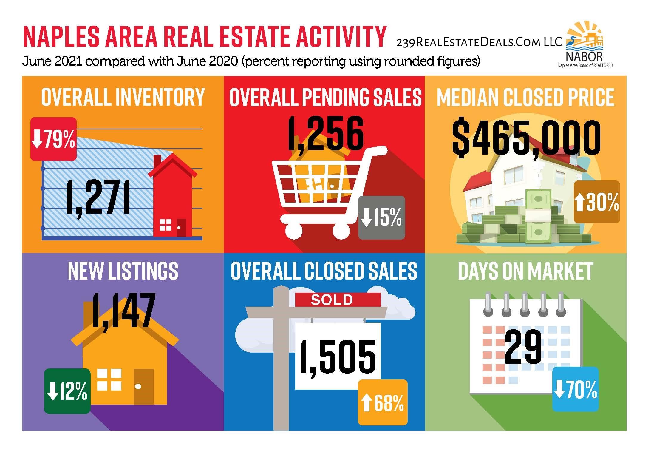 Naples Area Market Report - July 2021 infographic June 2021 versus June 2020 Barry Hoey - Hoey Team 239RealEstateDeals.Com LLC