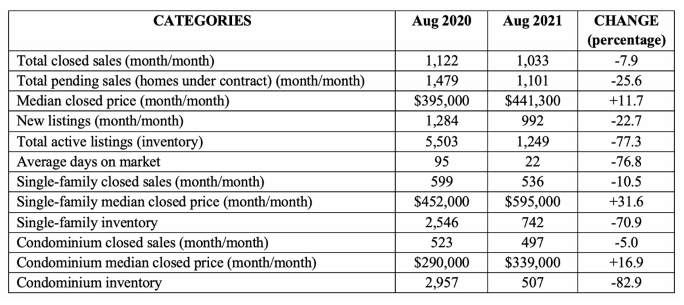 Naples Area Market Report - September 2021 infographic Breakdown August 2021 versus August 2020 Barry Hoey - Hoey Team 239RealEstateDeals.Com LLC