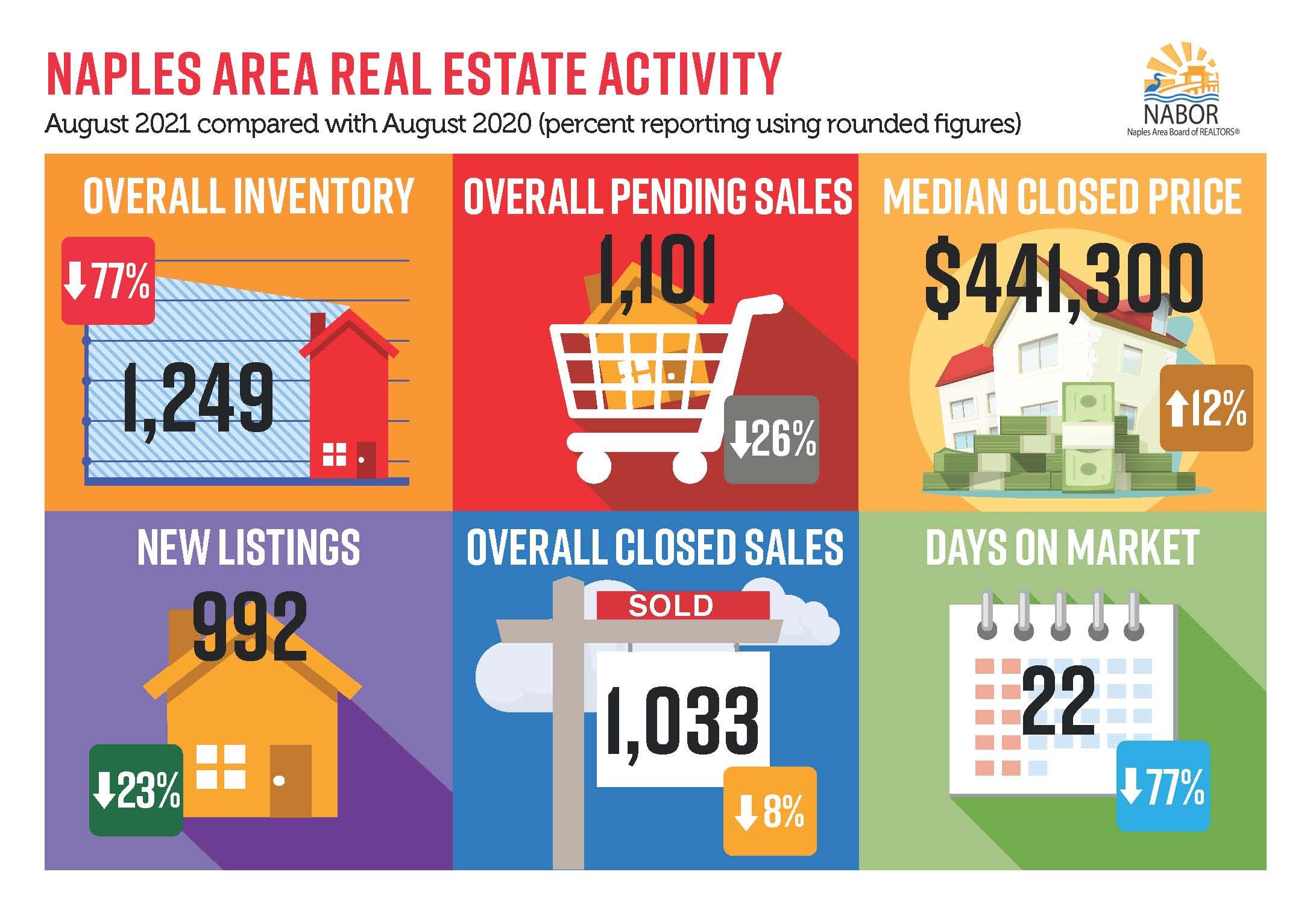 Naples Area Market Report - September 2021 infographic August 2021 versus August 2020 Barry Hoey - Hoey Team 239RealEstateDeals.Com LLC