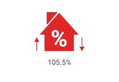 percentoflist