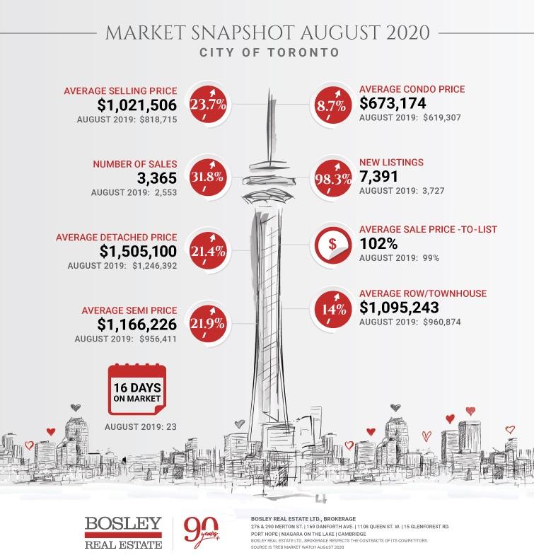 Toronto August Info