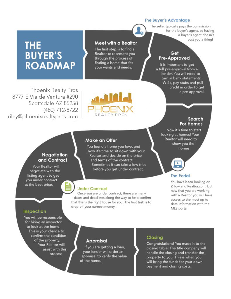 The Home Buyer's Road Map - <a href=