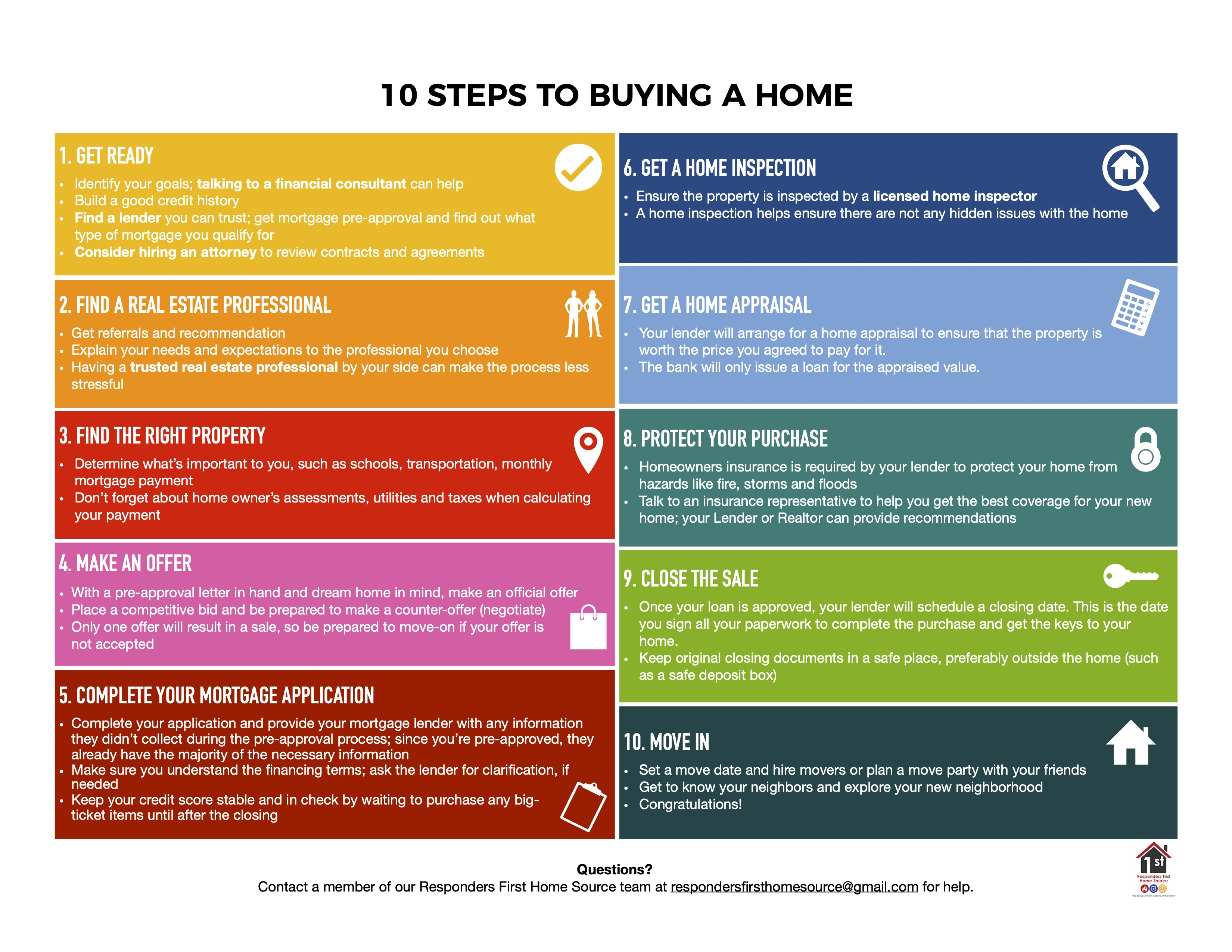 Home Buying & Home Selling Process Tool
