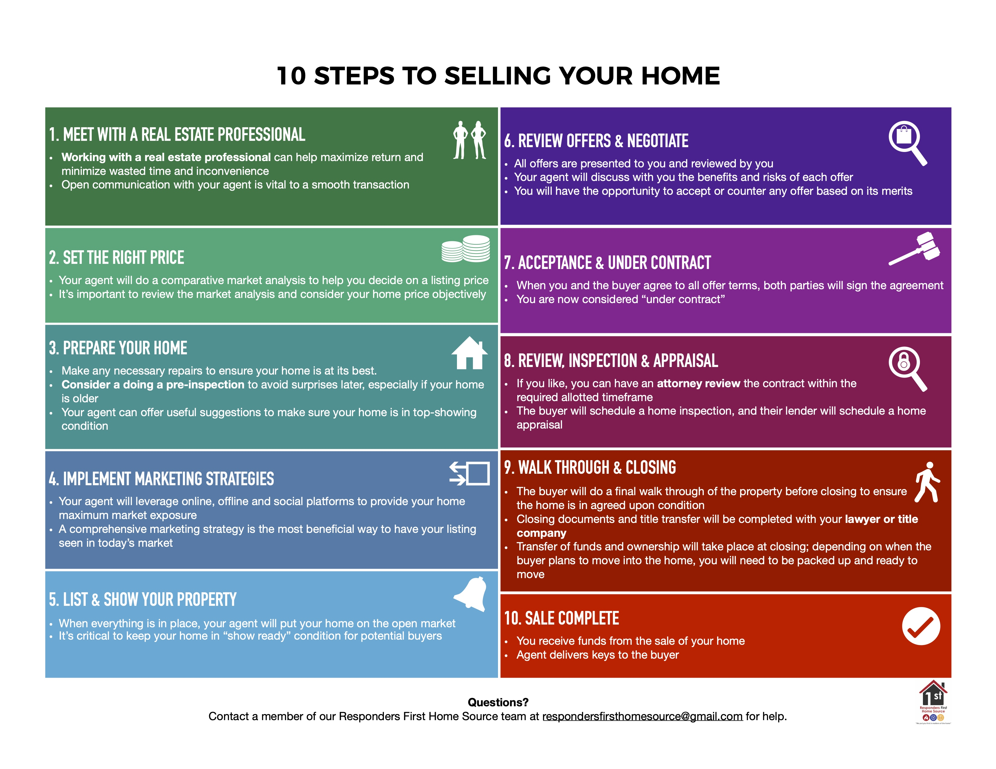 Home Buying & Home Selling Process Tool - Part 2