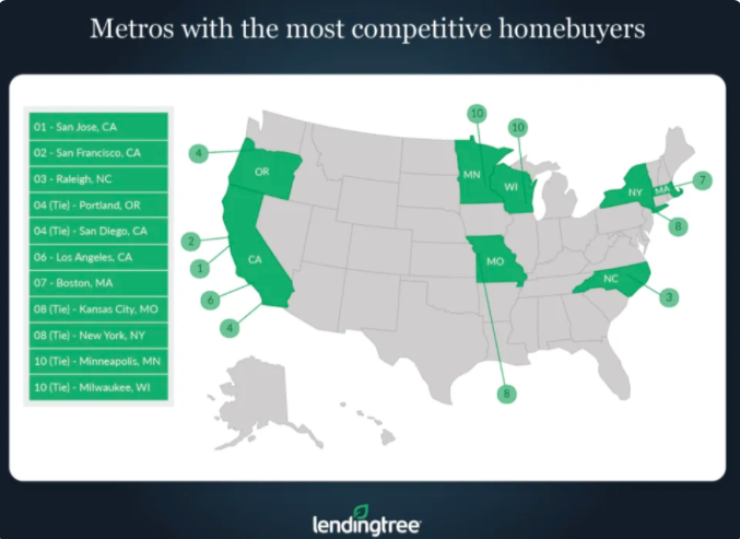 Raleigh top 3 most competitive housing market in the country
