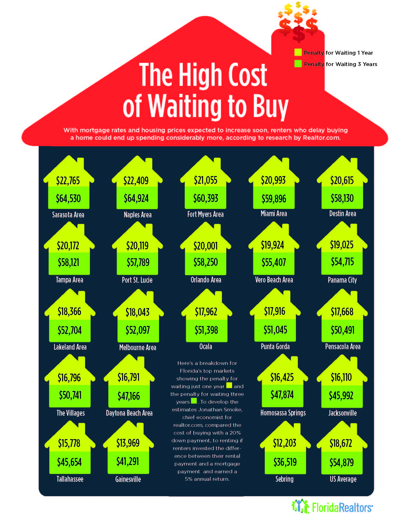 The Costs of Waiting to Buy