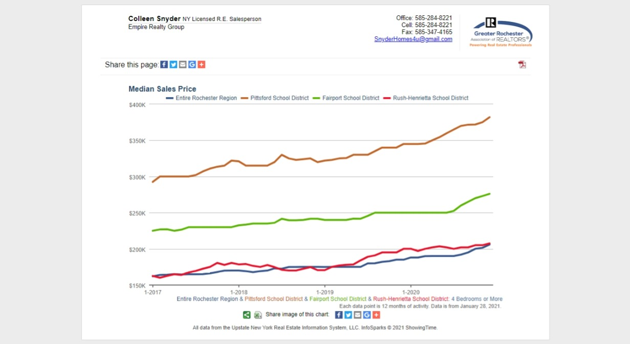 Average Selling Prices for average homes in Pittsford, Fairport, Henrietta and Rochester