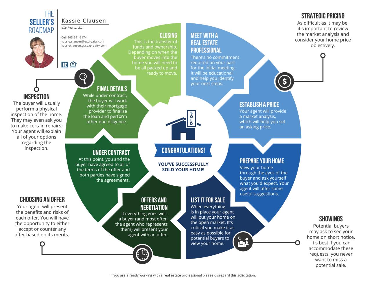 The Seller's Roadmap