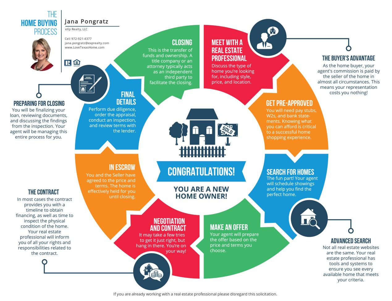 Buyer Roadmap
