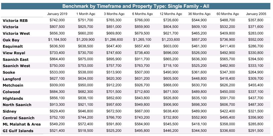Benchmark by Timeframe and Property Type: Single Family - All