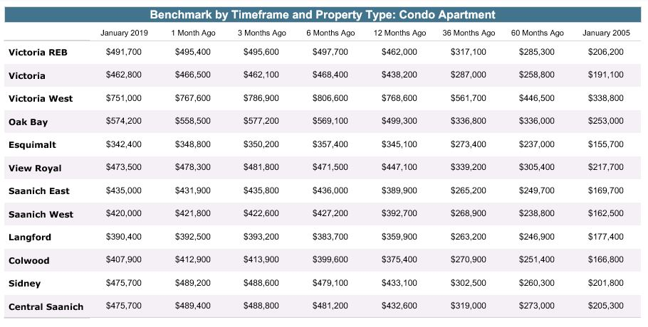 Benchmark by Timeframe and Property Type: Condo Apartment