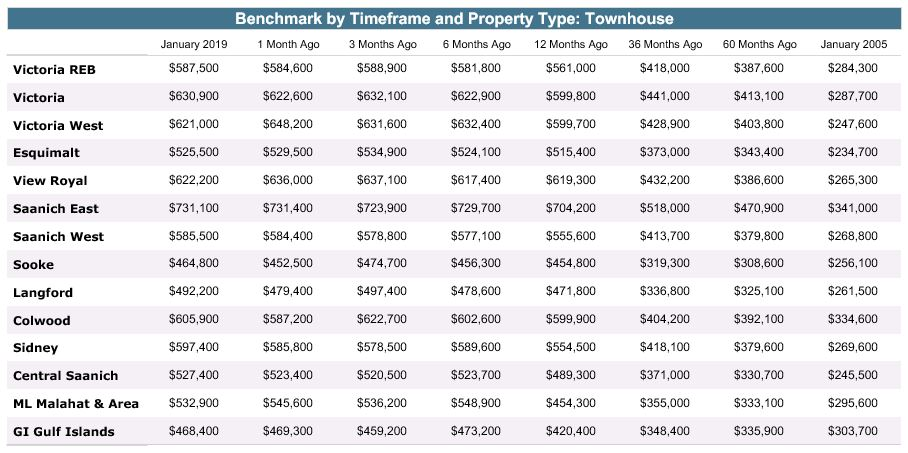 Benchmark by Timeframe and Property Type: Townhouse