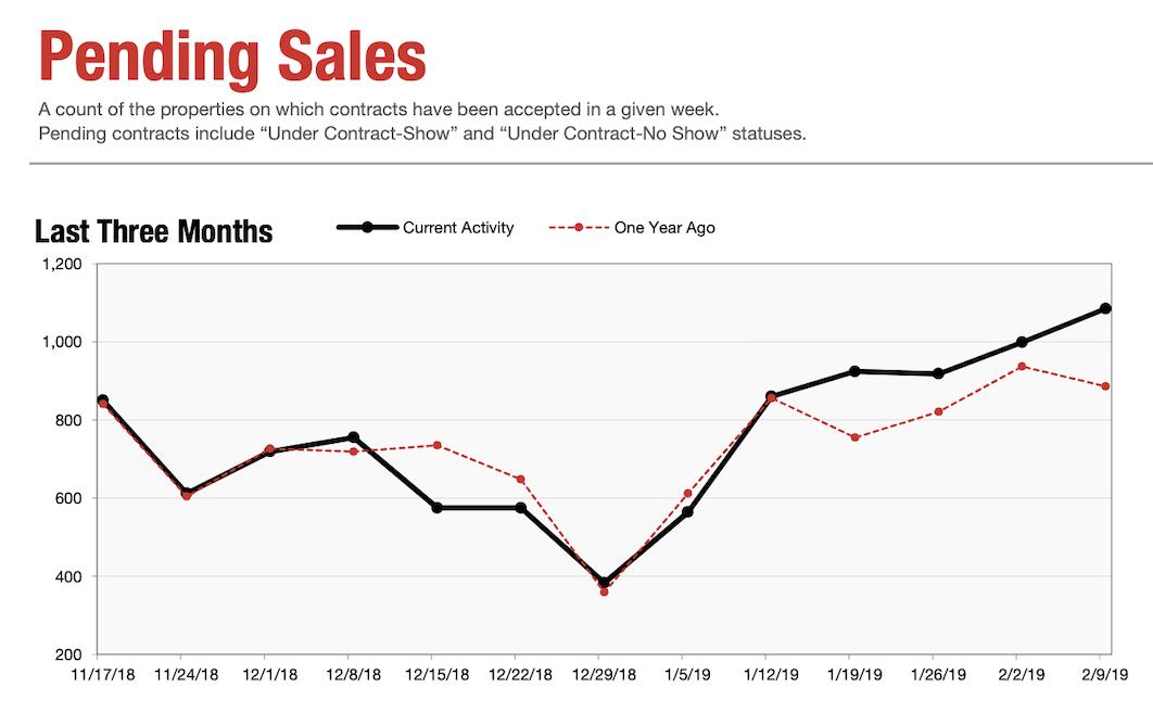 Pending Homes Sales