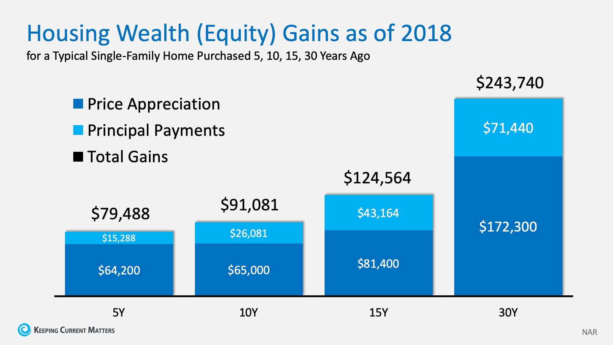 Family Wealth Chart