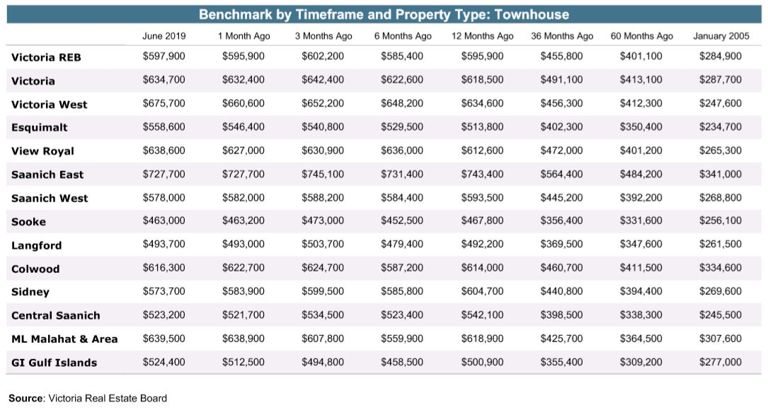 Town Home Average Prices