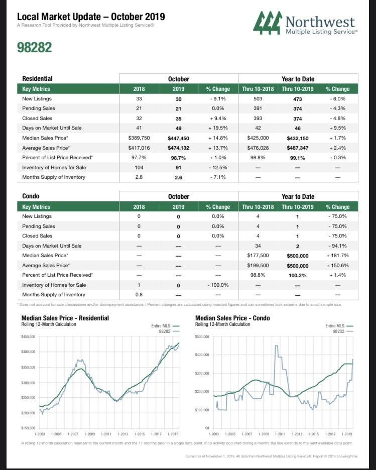 Market snapshot Camano October 2019