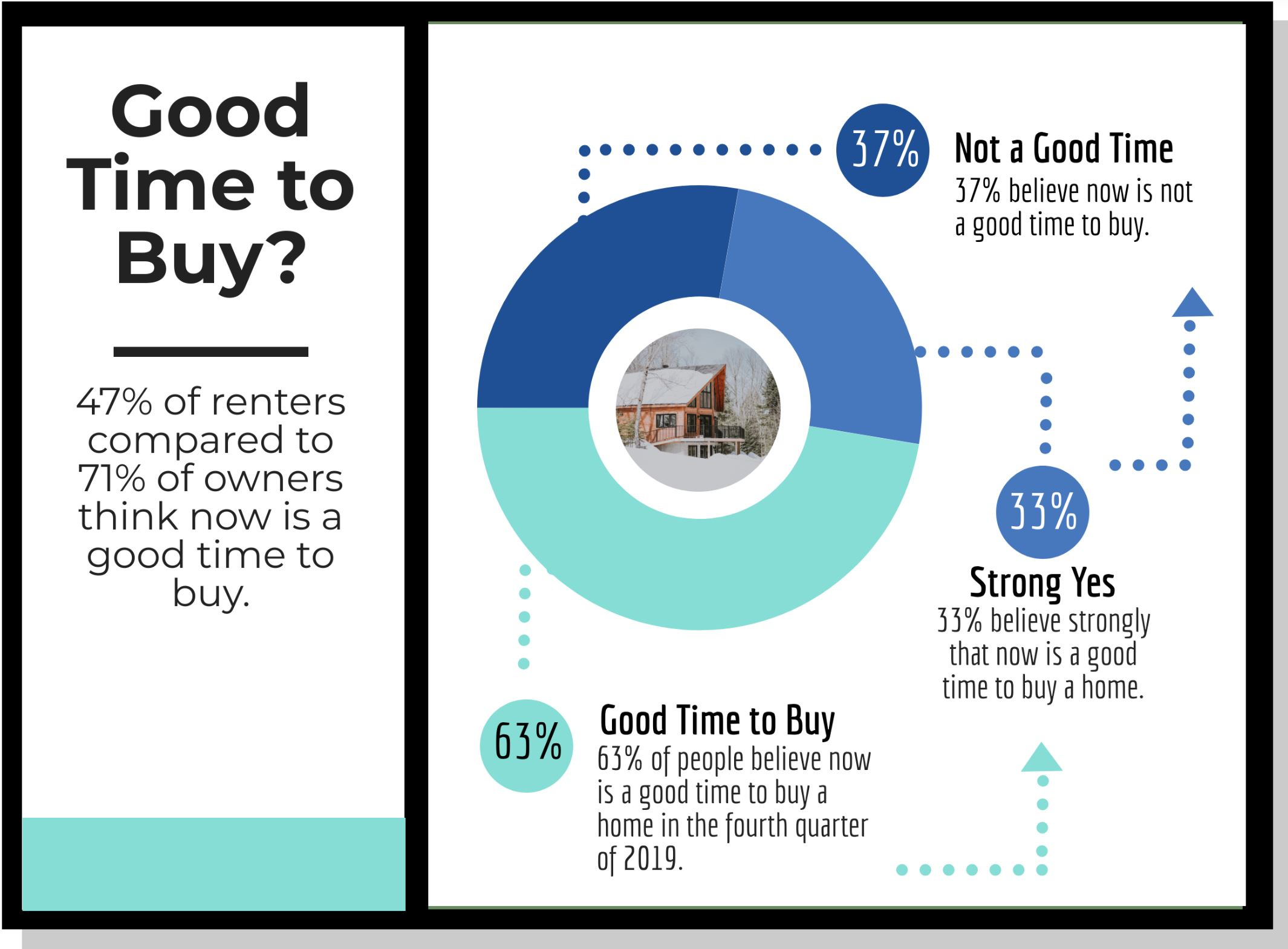 Realtor Magazine Jan 2020 Home Survey January 2020 Good time to Buy Hoey Team eXp Realty