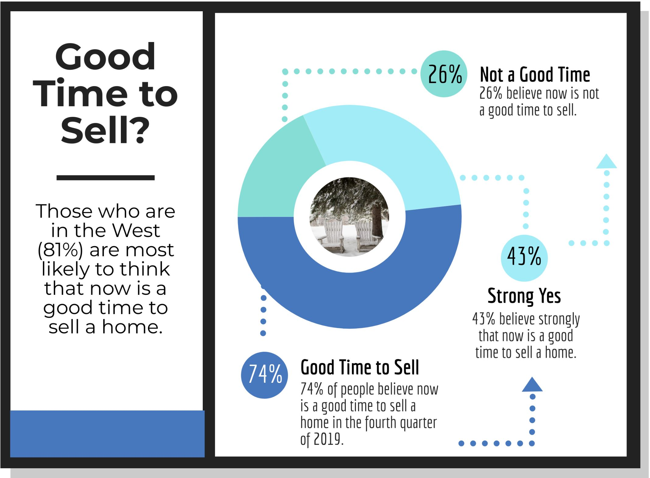 From NAR Realtor Magazine Jan 2020 01 09 Home Survey January 2020 Good time to Sell Hoey Team eXp Realty
