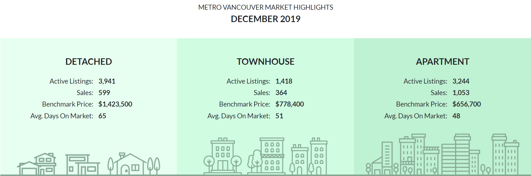 Dec. 2019 Housing Market Update