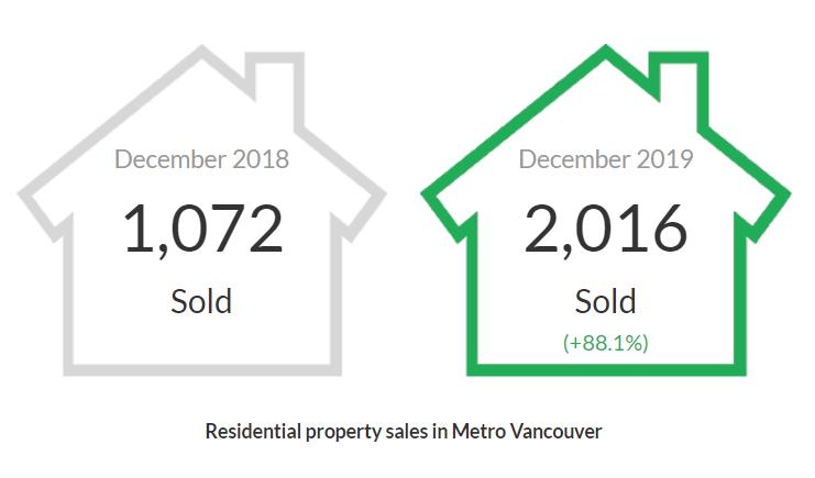 Homes Sold December 2019