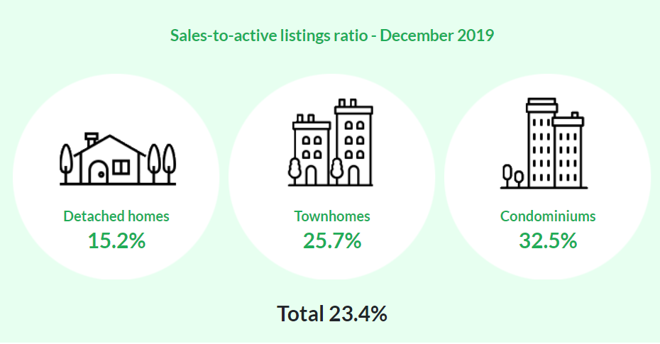 Dec. 2019 - Sales to Active Listing Ratio