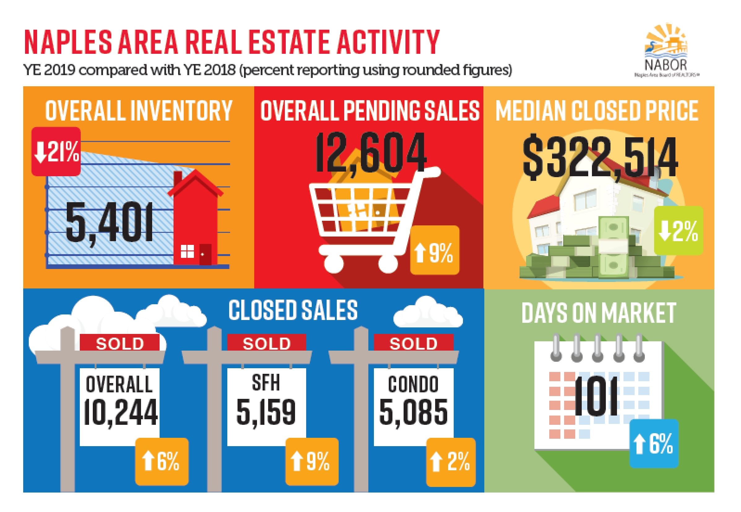 Year to date ending December 2019 compared with YTD ending December 2018 info-graphic Hoey Team eXp Realty