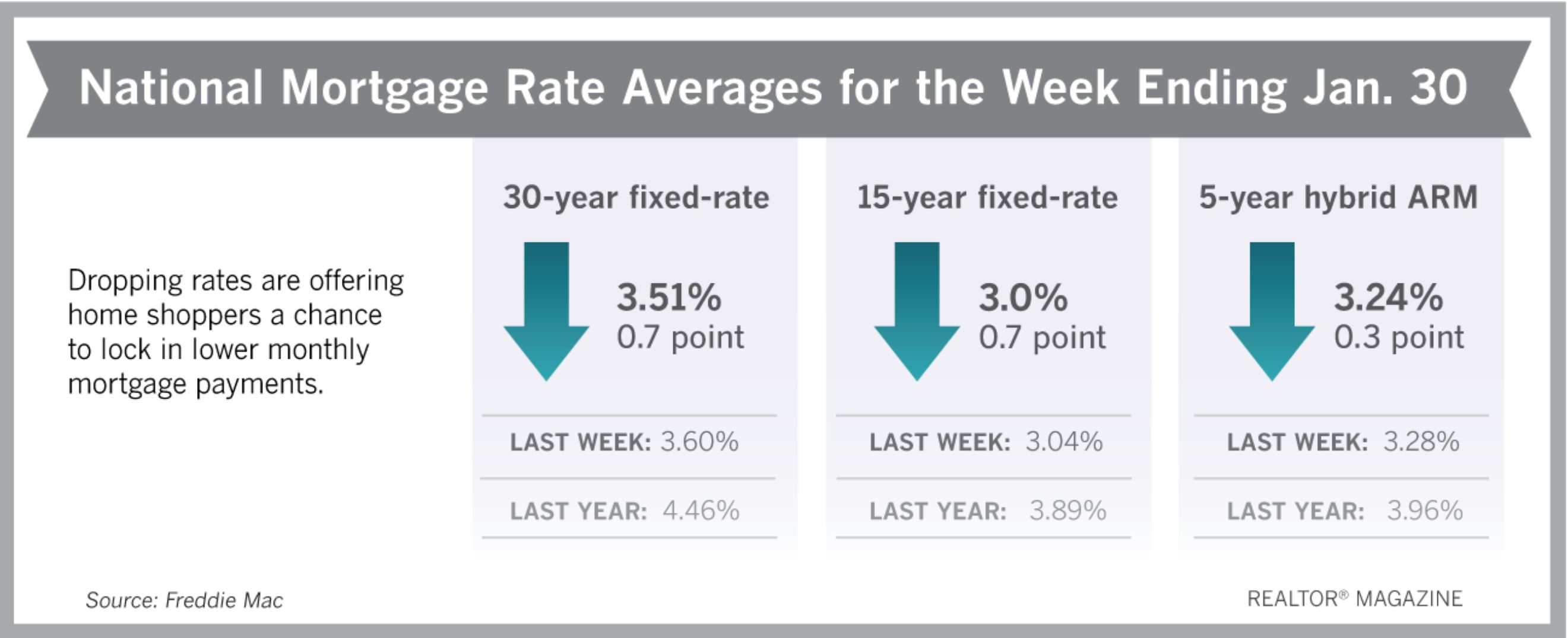 Realtor Magazine Jan 31 2020 Mortgages Rates approach a 3 year low Hoey Team eXp Realty
