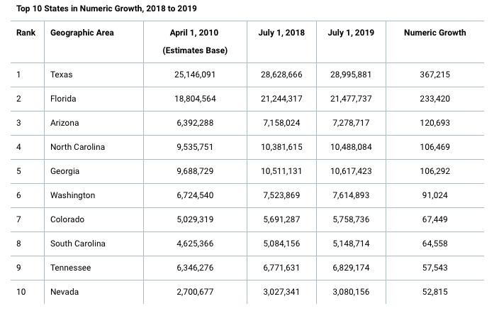 State Growth Statistics